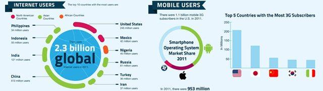 Statistiques utilisation internet mobile